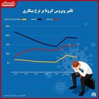 چشمانداز نرخ بیکاری ۹درصدی در کشورهای توسعهیافته/ افزایش شکاف ثروتمندان و فقرا