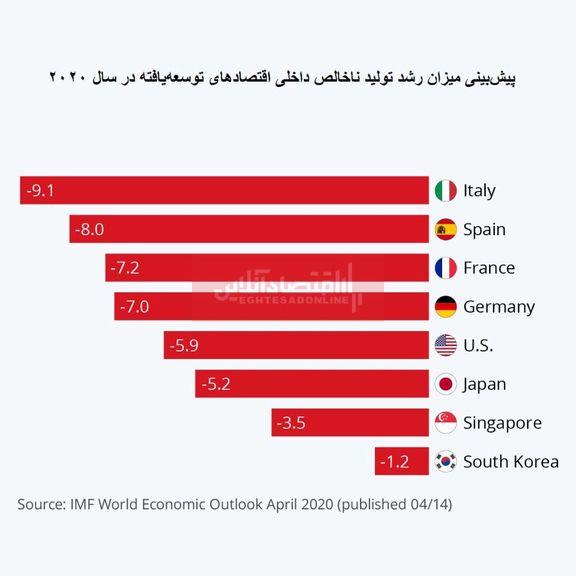 انتظار ضرر ناچیز برای اقتصادهای توسعهیافته آسیا/ اقتصاد کدام کشورها بیشتر از ویروس کرونا آسیب میبینند؟