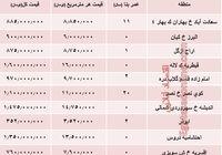 مظنه واحدهای ۱۰۰متری در تهران +جدول