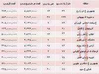 نرخ قطعی آپارتمان در منطقه11 تهران؟ +جدول