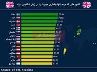مردم کدام کشورها زبان انگلیسی را بهتر یاد گرفتهاند؟