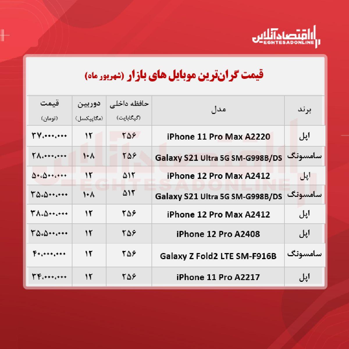 قیمت گران ترین گوشی های بازار / ۷ شهریور