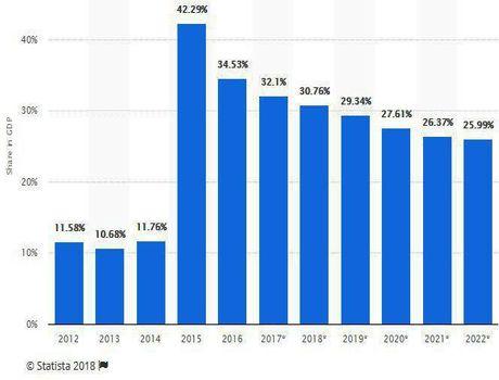 تخمین نسبت بدهی به تولید ناخالص داخلی تا سال۲۰۲۲ +اینفوگرافیک
