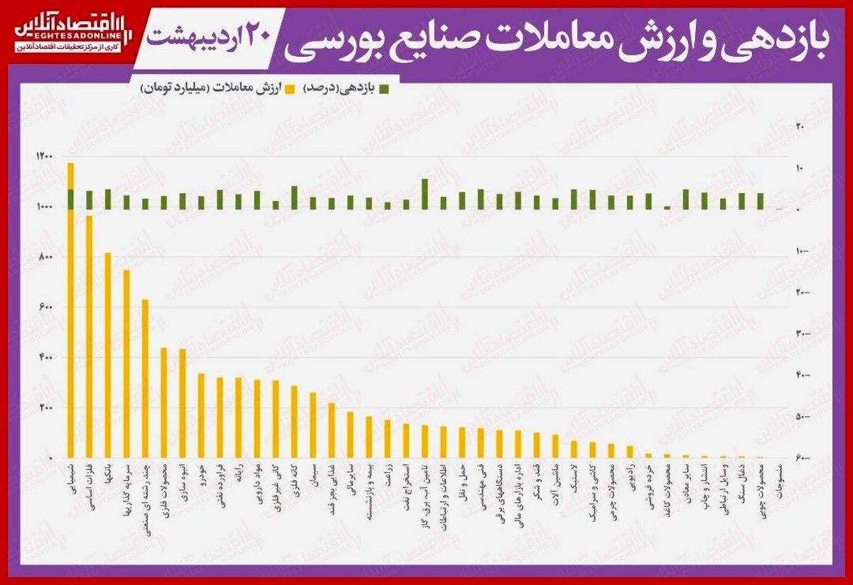 نقشه بازدهی و ارزش معاملات صنایع بورسی در انتهای داد و ستدهای روز جاری/ بازدهی بورس تهران به ۱۰۰درصد رسید