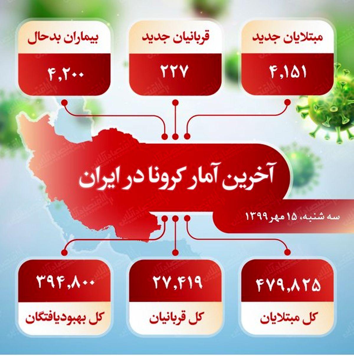 آخرین آمار کرونا در ایران (۱۳۹۹/۷/۱۵)
