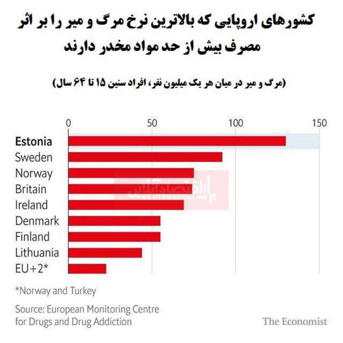 کدام کشورهای اروپایی بیشترین نرخ مرگ معتادان را دارند؟