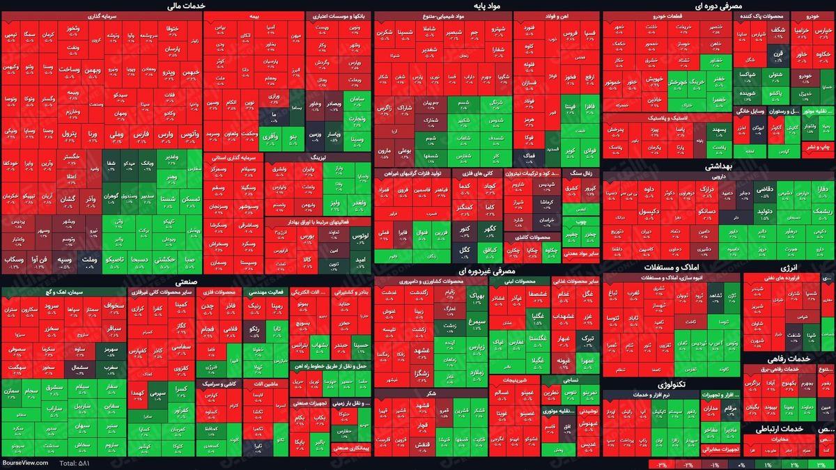 نمای پایانی بورس امروز/ سبزپوشی بازار دوام نیاورد