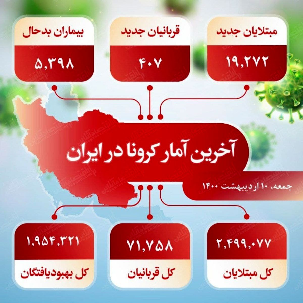 آخرین آمار کرونا در ایران (۱۴۰۰/۲/۱۰)