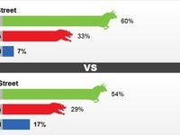 نتیجه نظرسنجی کیتکو درباره تغییرات قیمت طلا