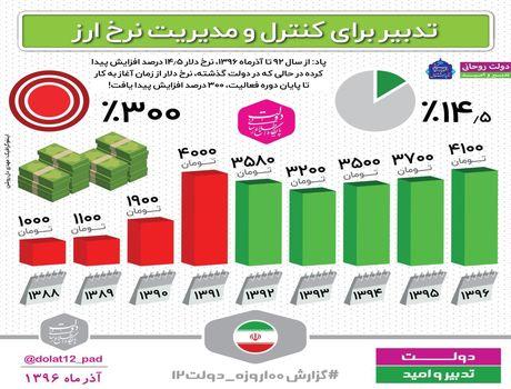 نرخ ارز در دولت روحانی چقدر نوسان داشت؟ +اینفوگرافیک