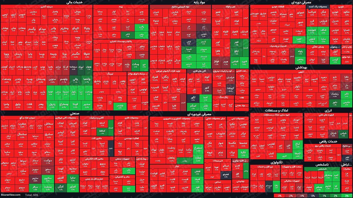 نمای بازار سرمایه در یک نگاه/ کدام نمادها، پربیننده بودند؟