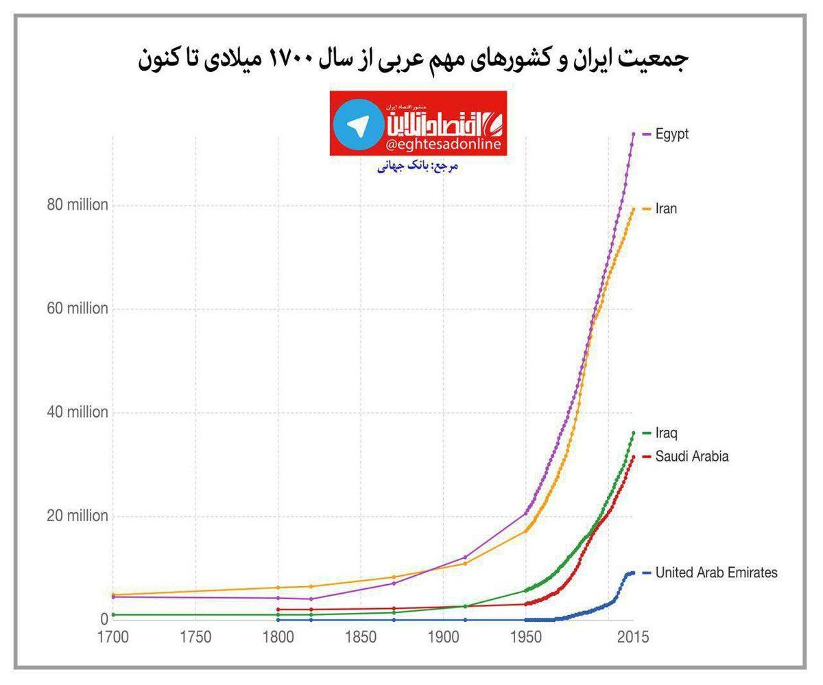 روند رشد جمعیت ایران و کشورهای مهم عربی در سه قرن اخیر +اینفوگرافیک