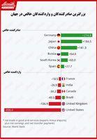 کشورهای صادرکننده و واردکننده خالص کدامند؟/ مازاد تجاری به اندازه کسری تجاری آسیبرسان است