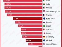 ضرر اقتصادی جهان در سال 2020 چقدر خواهد بود؟/ بررسی وضعیت تولید ناخالص داخلی کشورها