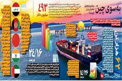 بیشترین محصول صادراتی ایران چیست؟ +اینفوگرافیک
