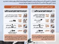 افتتاح ٢طرح بزرگ صنعتی در استان اردبیل با حضور رییس جمهور