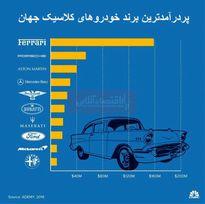 ارزش 24میلیارد دلاری صنعت خودروی کلاسیک/ پردرآمدترین برند خودروهای کلاسیک کدامند؟