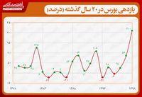 به بهانه ۲۱۰درصدی شدن شاخص بورس ۹۸/  روند بازدهی بورس در ۲۰ سال گذشته