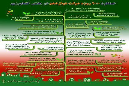 عملکرد ۱۰۰روزه دولت دوازدهم در بخش کشاورزی +اینفوگرافیک