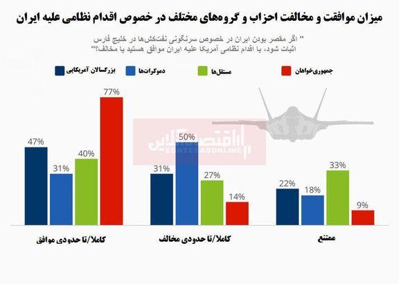 کدام احزاب آمریکا موافق جنگ با ایران هستند؟/ تَب تُند جمهوریخواهان