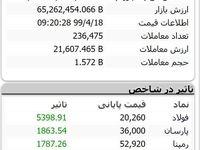 رشد ۱۴ هزار و ۵۸۰ واحدی نماگر بورس