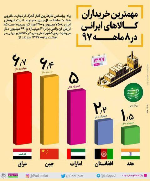 مهمترین خریداران کالای ایرانی در سال جاری +اینفوگرافیک