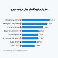 شلوغترین فرودگاههای جهان برای باربری کدامند؟/ نقش پررنگ فرودگاههای آسیایی