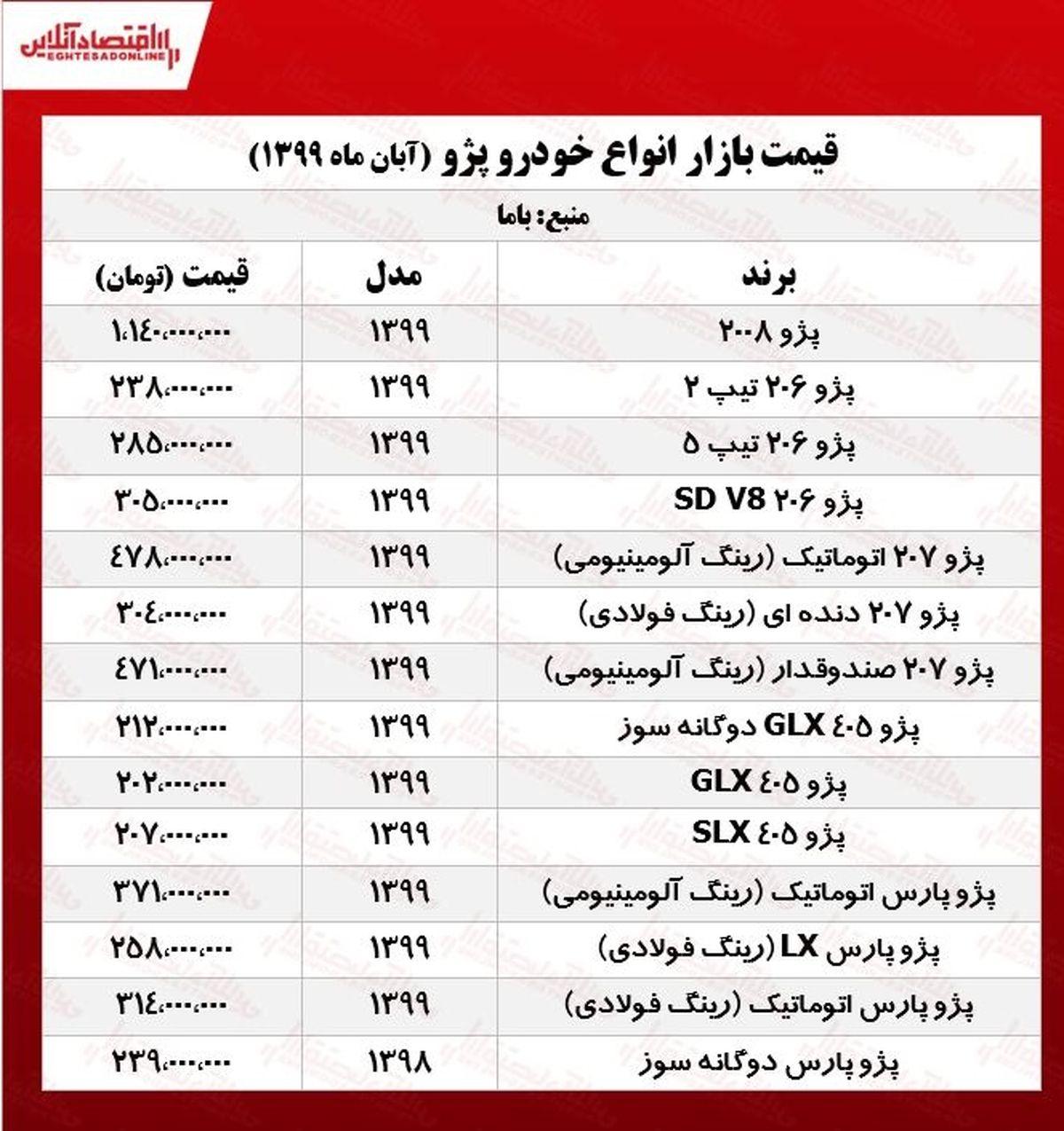 قیمت انواع پژو در بازار آزاد +جدول