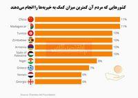 مردم کدام کشورها، کمتر بخشنده هستند؟