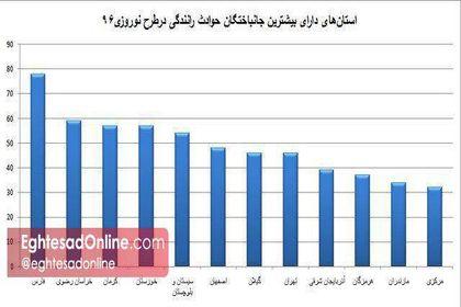 استانهای دارای بیشترین قربانی در حوادث رانندگی +اینفوگرافیک