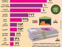 تامین 7میلیارد یورو ارز واردات در سامانه نیما +اینفوگرافیک