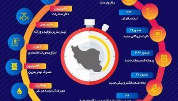 یک شبانهروز در اقتصاد ایران چه میگذرد؟