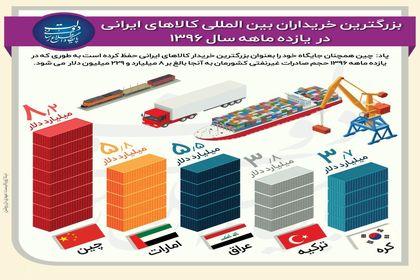 ۵ شریک بزرگ تجاری ایران +اینفوگرافیک
