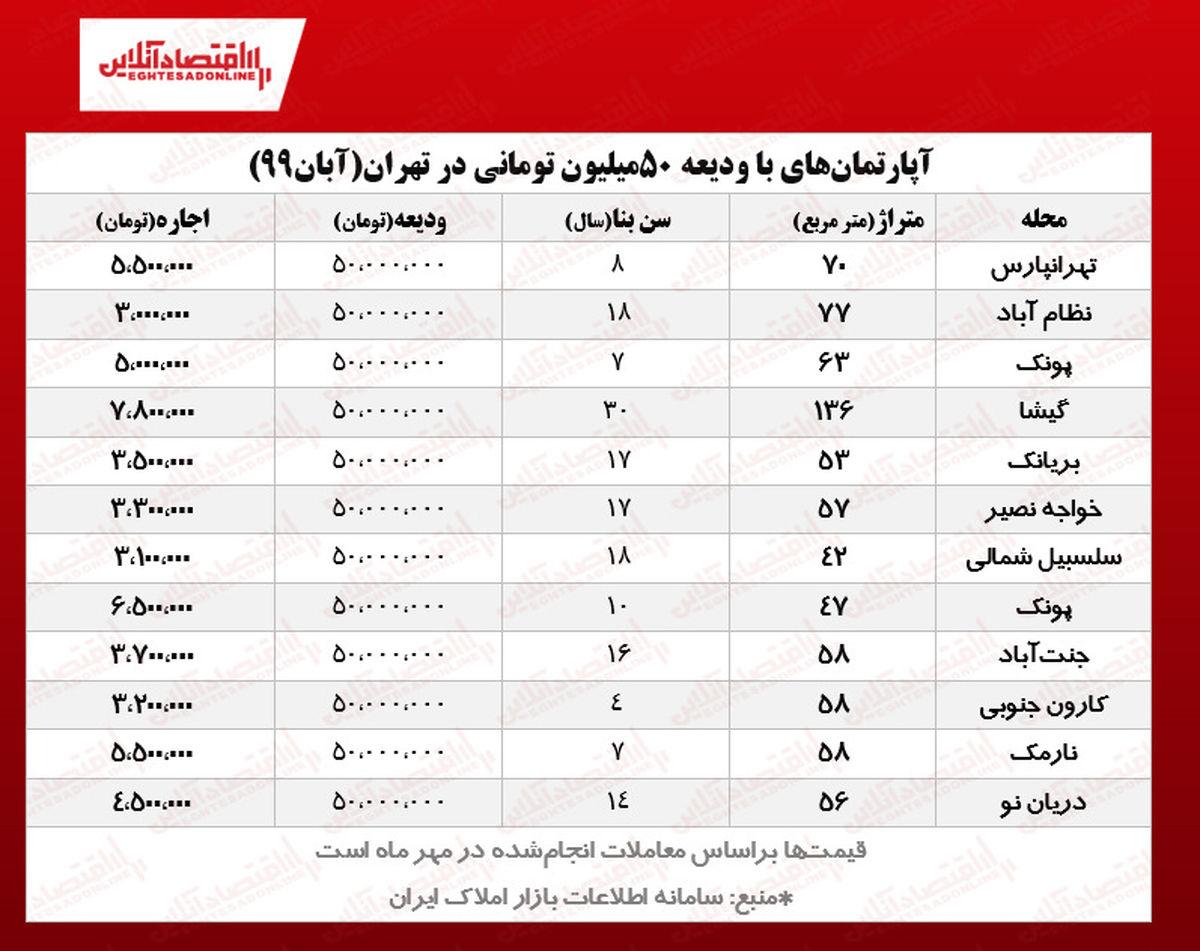 با ۵۰میلیون کجای تهران میتوان خانه اجاره کرد؟