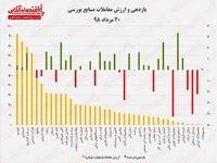 بازدهی و ارزش معاملات امروز صنایع بورسی