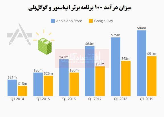 سازندگان برنامههای اپل بیشتر سود میکنند یا اندروید؟