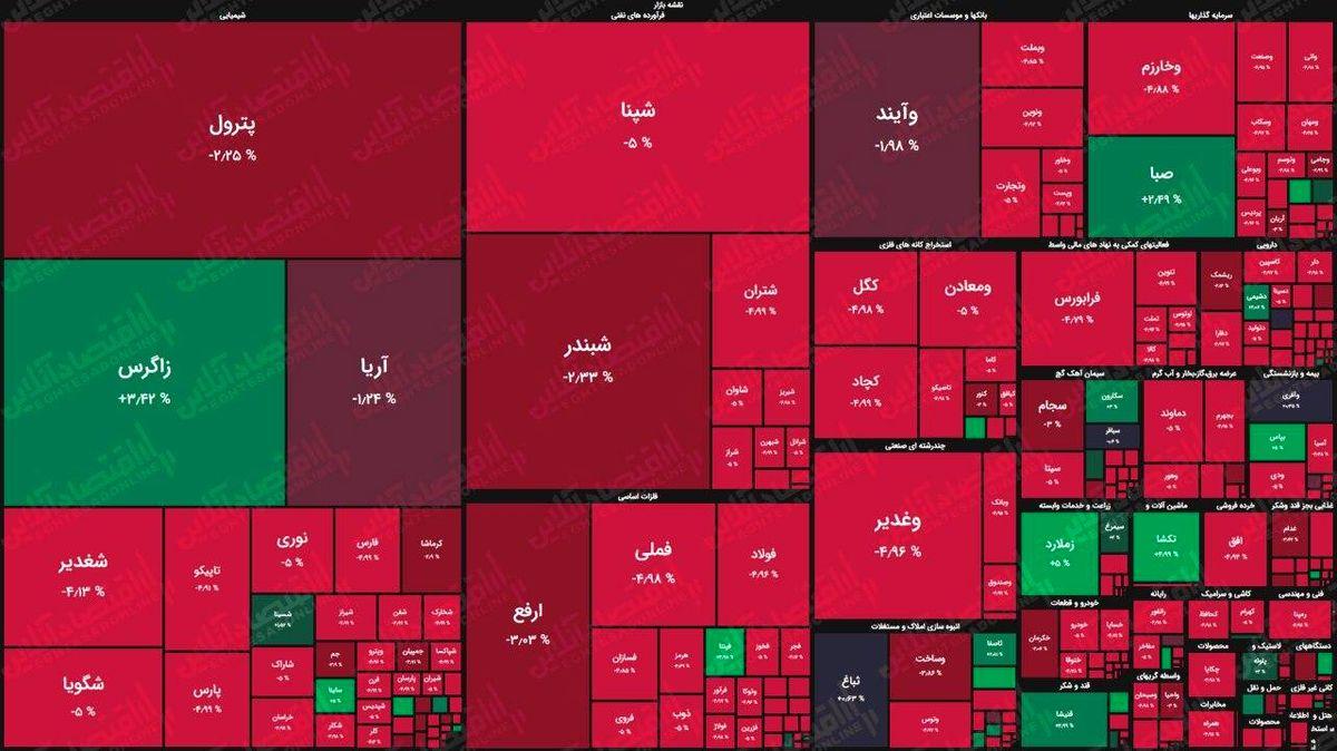 انتقام بورس! /نقشه بازار (۱۳۹۹/۶/۳۱)