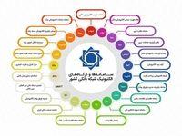 جزییاتی از سامانهها و درگاههای الکترونیک شبکه بانکی