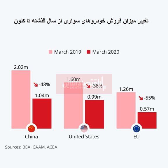 ضربه مهلک کرونا به صنعت خودرو/ فروش خودرو در جهان چقدر کاهش یافت؟