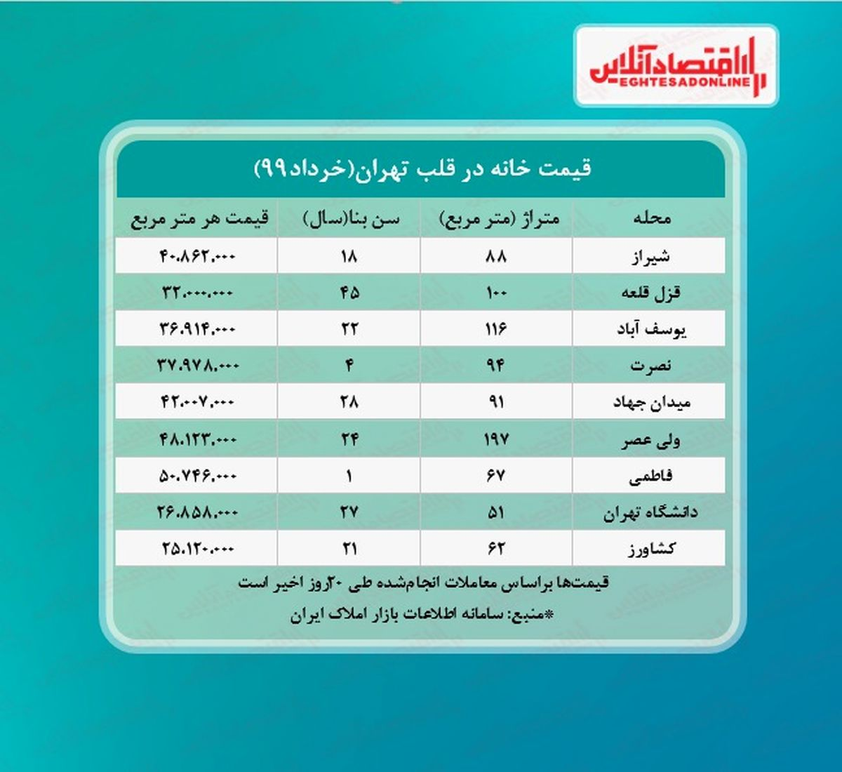 خانه های قلب تهران چند معامله شد؟