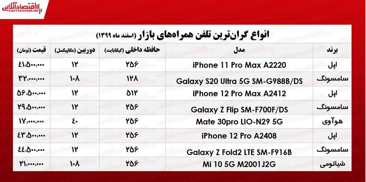 قیمت گرانترین گوشیهای بازار/ ۸اسفند۹۹