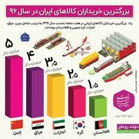 بزرگترین خریداران کالاهای ایران در سال۹۶ +اینفوگرافیک