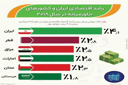 بالاترین رشد اقتصادی خاورمیانه برای ایران +اینفوگرافیک