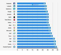 میانگین سنی کارمندان شرکتهای بزرگ