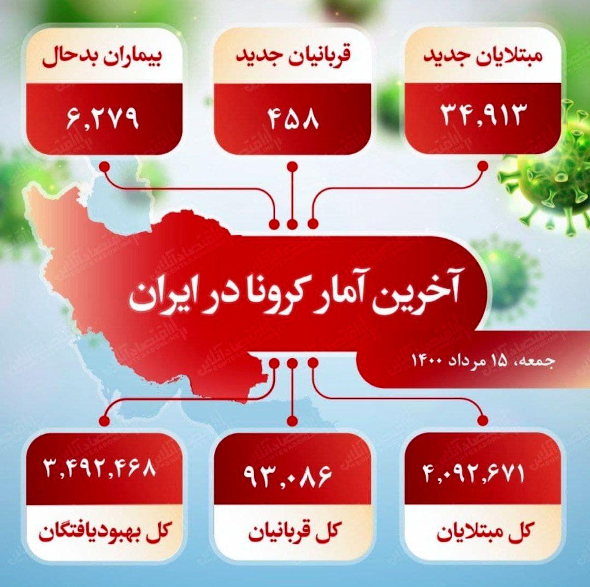 آخرین آمار کرونا در ایران (۱۴۰۰/۵/۱۵)