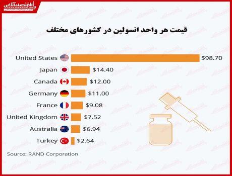 قیمت انسولین در کدام کشورها بالاتر است؟/ بازی با جان بیماران دیابتی آمریکا