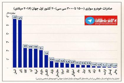 صادرکنندگان خودروهای سواری ۱۵۰۰ تا ۳۰۰۰ سی سی +اینفوگرافیک