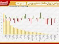 نقشه بازدهی و ارزش معاملات صنایع بورسی در انتهای داد و ستدهای روز جاری/ شاخص از فتح قله ۳۸۰هزار واحدی بازماند