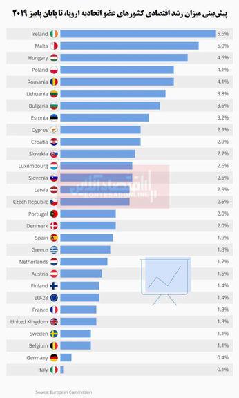 اقتصاد کشورهای عضو اتحادیه اروپا چقدر رشد میکند؟