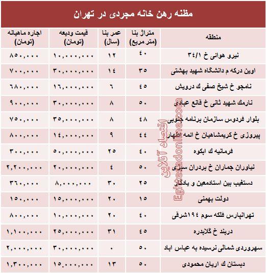 مظنه اجاره بهای خانه نقلی در تهران؟ +جدول